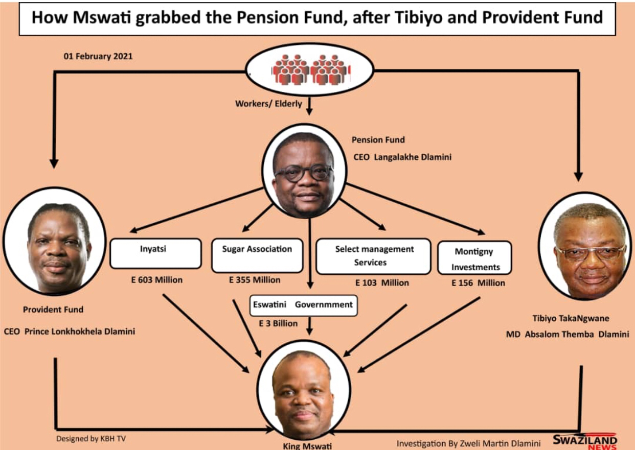 How King Mswati grabbed multi-billion Pension Fund after seizing Tibiyo TakaNgwane and Provident Fund.